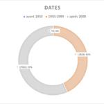 répartition des exemples par dates